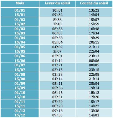 calendrier-solaire-laponie-suedoise
